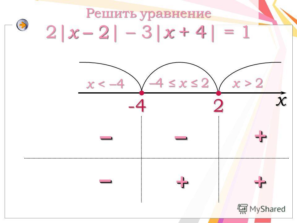 2 x < –4 – 4 x 2 x > 2 Решить уравнение 2| x – 2| – 3| х + 4| = 1 -4 х x – 2 x + 4 ––––++ –– ++ ++
