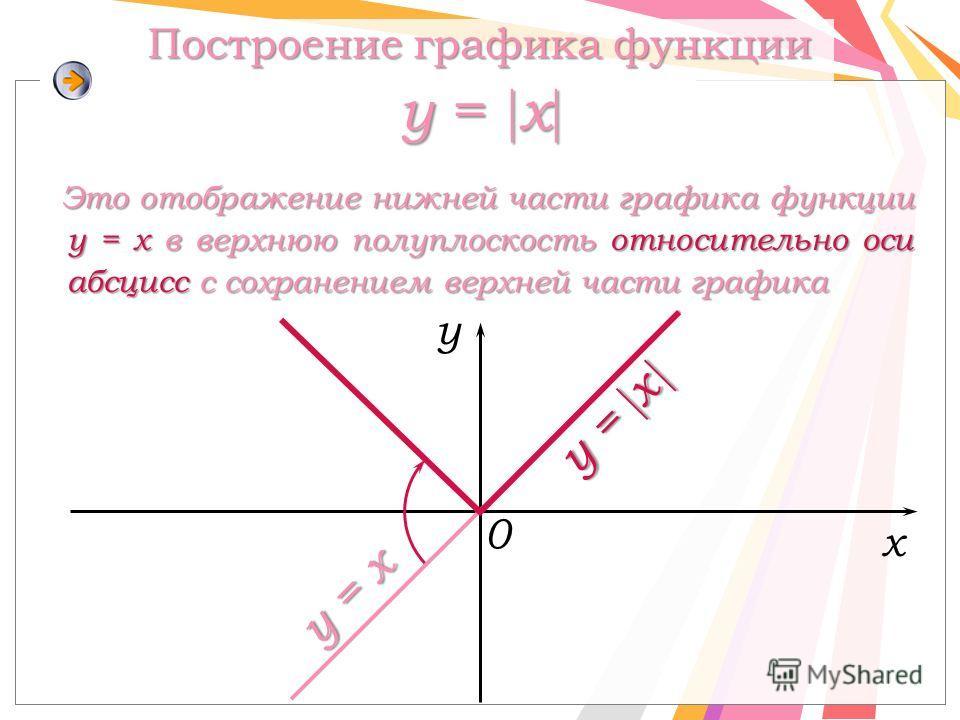 Построение графика функции y = x Построение графика функции y = x Это отображение нижней части графика функции y = x в верхнюю полуплоскость относительно оси абсцисс с сохранением верхней части графика Это отображение нижней части графика функции y =