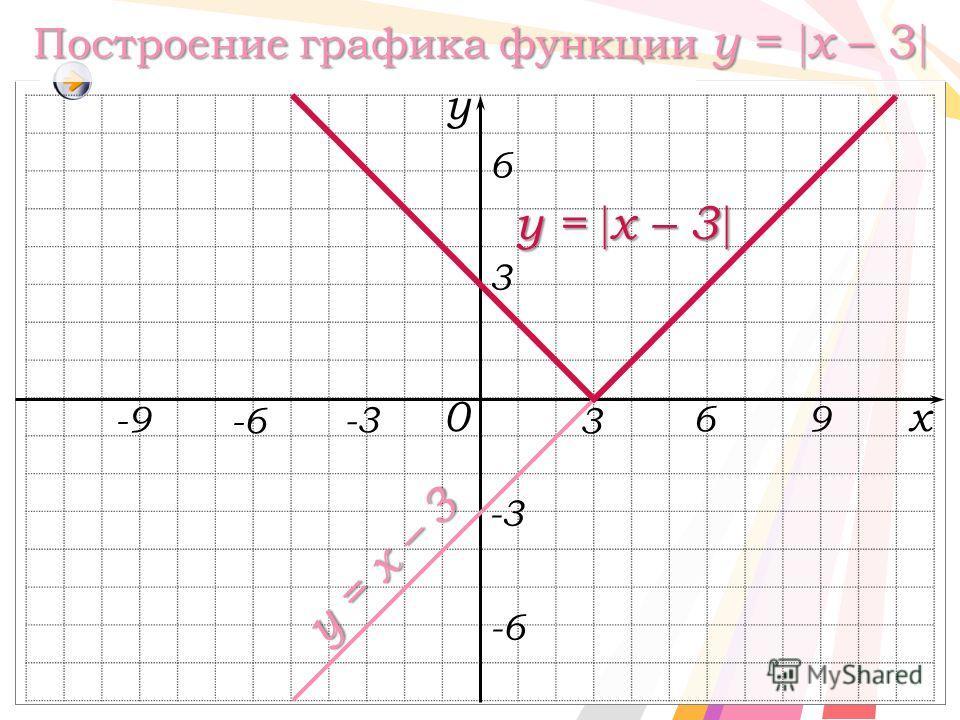 Построение графика функции y = x – 3 Построение графика функции y = x – 3 y = x – 3 y = x – 3 x y 0 -3 3 y = x – 3 -3 3 -6 -9 69 6
