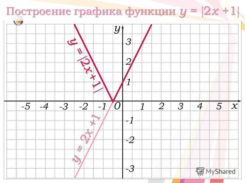 Построение графика функции y = 2 x +1 Построение графика функции y = 2 x +1 y = 2 x + 1 y = 2 x + 1 x y 0 1 y = 2x + 1 1 2 3-2 -3 -2 2 45 3 -4 -5 -3