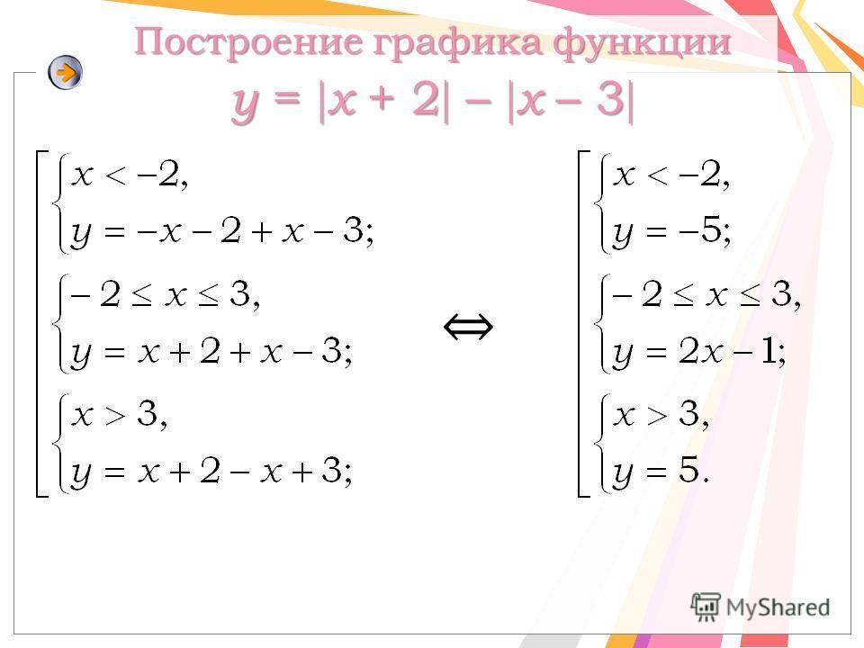 Построение графика функции y = x + 2 – x – 3 Построение графика функции y = x + 2 – x – 3