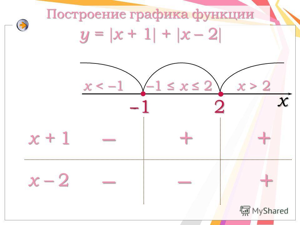 2 x x < –1x < –1x < –1x < –1 –1 x 2 x > 2x > 2x > 2x > 2 –++ –+– x + 1 x – 2 Построение графика функции y = x + 1 + x – 2 Построение графика функции y = x + 1 + x – 2 -