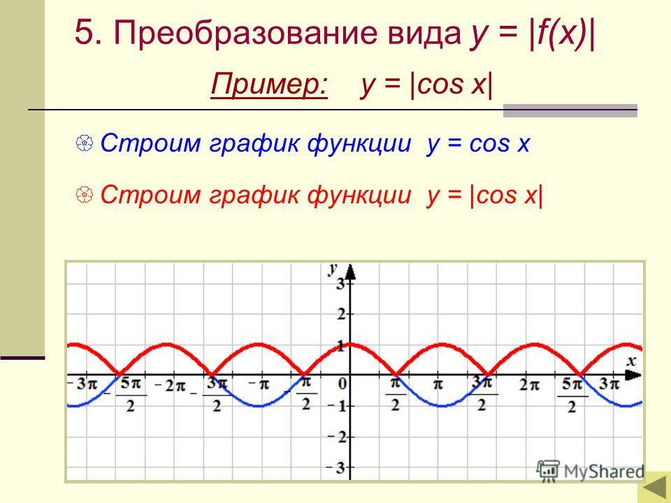 5. Преобразование вида y = |f(x)| Пример: y = |cos x| Строим график функции у = cos x Строим график функции у = |cos x|