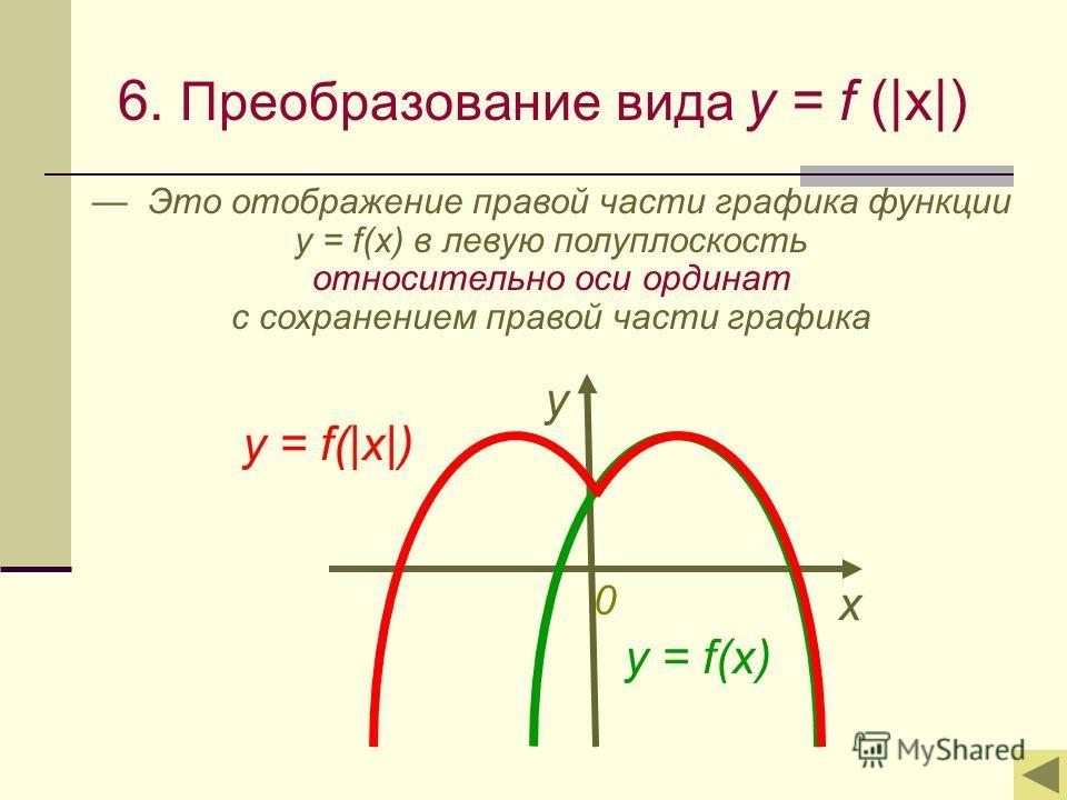 6. Преобразование вида y = f (|x|) Это отображение правой части графика функции y = f(x) в левую полуплоскость относительно оси ординат с сохранением правой части графика х у y = f(|x|) y = f(x) 0
