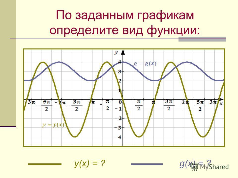 y(x) = ? g(x) = ? По заданным графикам определите вид функции: