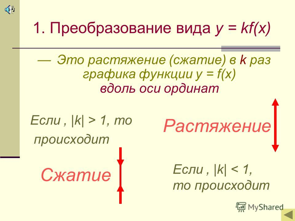 1. Преобразование вида y = kf(x) Э то растяжение (сжатие) в k раз графика функции y = f(x) вдоль оси ординат Если, |k| > 1, то происходит Если, |k| < 1, то происходит РастяжениеСжатие