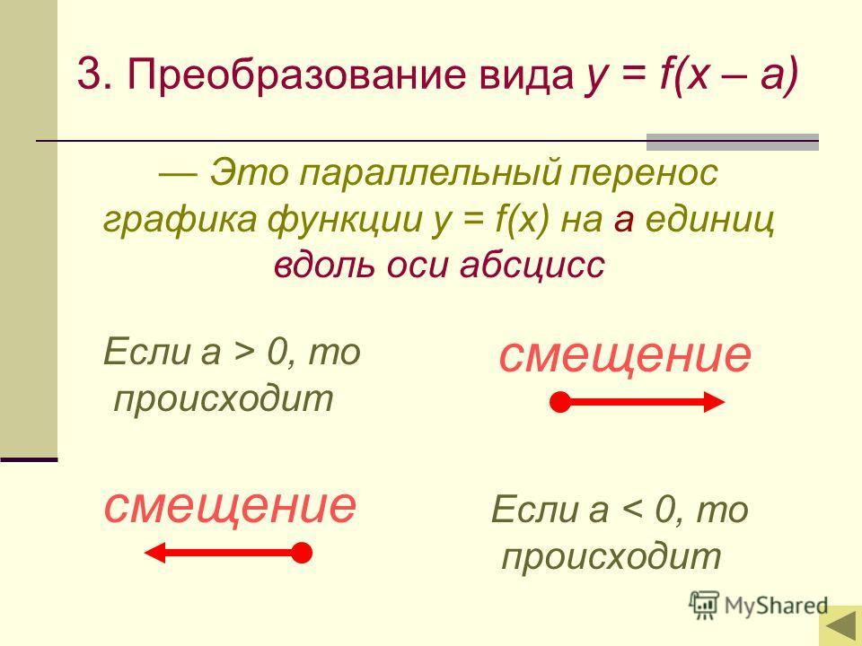 3. Преобразование вида y = f(x – a) Это параллельный перенос графика функции y = f(x) на а единиц вдоль оси абсцисс Если а > 0, то происходит Если а < 0, то происходит смещение