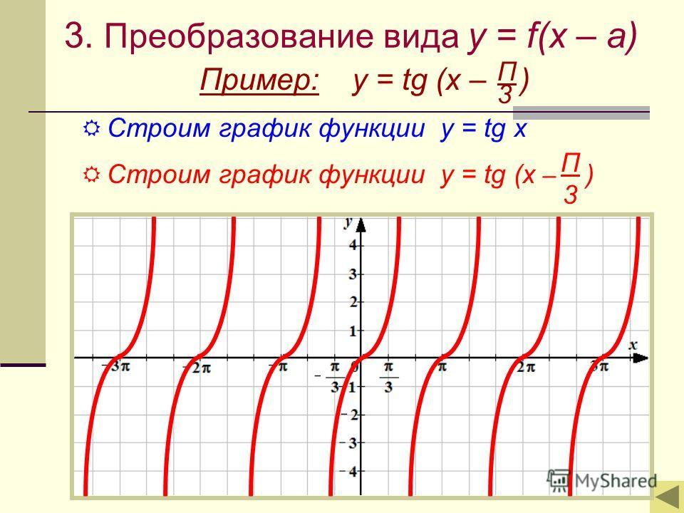 3. Преобразование вида y = f(x – a) Пример: y = tg (x – ) Строим график функции у = tg x Строим график функции у = tg (x – ) Π 3 Π3Π3
