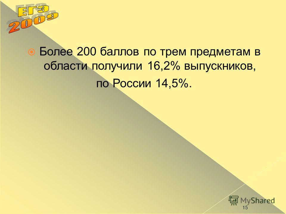 15 Более 200 баллов по трем предметам в области получили 16,2% выпускников, по России 14,5%.