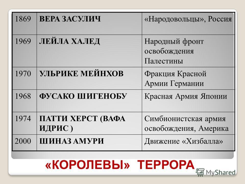 «КОРОЛЕВЫ» ТЕРРОРА 1869ВЕРА ЗАСУЛИЧ«Народовольцы», Россия 1969ЛЕЙЛА ХАЛЕДНародный фронт освобождения Палестины 1970УЛЬРИКЕ МЕЙНХОВФракция Красной Армии Германии 1968ФУСАКО ШИГЕНОБУКрасная Армия Японии 1974ПАТТИ ХЕРСТ (ВАФА ИДРИС ) Симбионистская арми