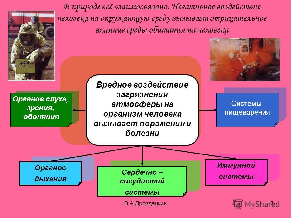В.А.Дроздецкий17 В природе всё взаимосвязано. Негативное воздействие человека на окружающую среду вызывает отрицательное влияние среды обитания на человека Вредное воздействие загрязнения атмосферы на организм человека вызывает поражения и болезни Ор