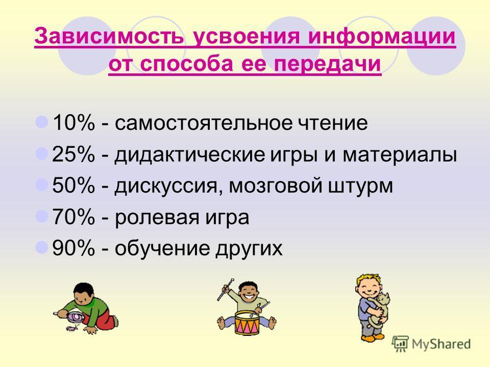 Зависимость усвоения информации от способа ее передачи 10% - самостоятельное чтение 25% - дидактические игры и материалы 50% - дискуссия, мозговой штурм 70% - ролевая игра 90% - обучение других