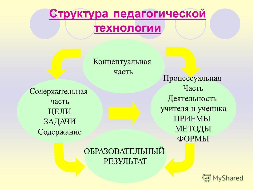 Структура педагогической технологии Содержательная часть ЦЕЛИ ЗАДАЧИ Содержание ОБРАЗОВАТЕЛЬНЫЙ РЕЗУЛЬТАТ Процессуальная Часть Деятельность учителя и ученика ПРИЕМЫ МЕТОДЫ ФОРМЫ Концептуальная часть