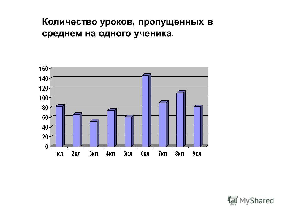 Количество уроков, пропущенных в среднем на одного ученика.