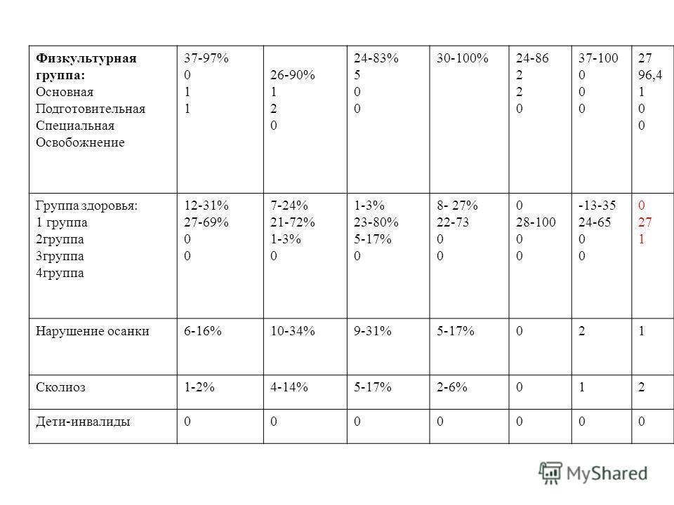 Физкультурная группа: Основная Подготовительная Специальная Освобожнение 37-97% 0 1 26-90% 1 2 0 24-83% 5 0 30-100%24-86 2 0 37-100 0 27 96,4 1 0 Группа здоровья: 1 группа 2группа 3группа 4группа 12-31% 27-69% 0 7-24% 21-72% 1-3% 0 1-3% 23-80% 5-17%
