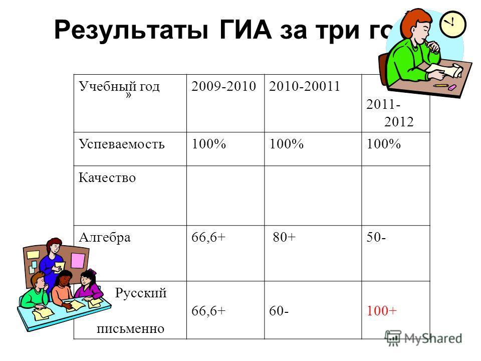 Результаты ГИА за три года » Учебный год2009-20102010-20011 2011- 2012 Успеваемость100% Качество Алгебра66,6+ 80+50- Русский письменно 66,6+60-100+