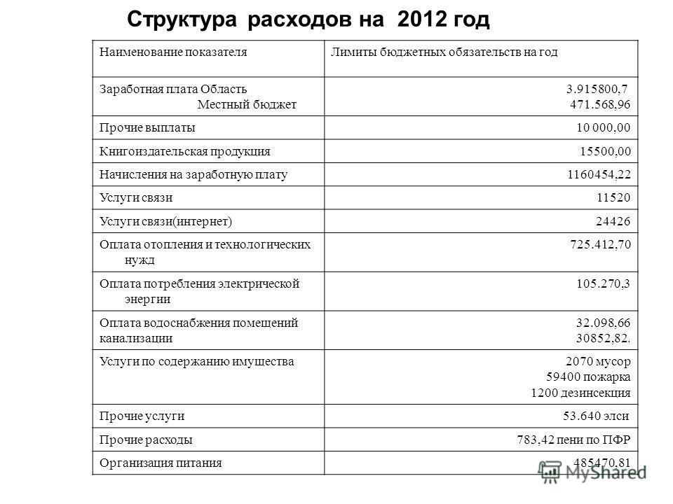 Структура расходов на 2012 год Наименование показателяЛимиты бюджетных обязательств на год Заработная плата Область Местный бюджет 3.915800,7 471.568,96 Прочие выплаты10 000,00 Книгоиздательская продукция15500,00 Начисления на заработную плату1160454