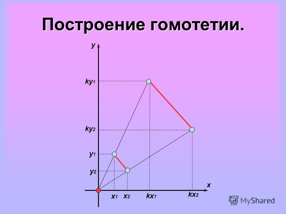 y2y2 y1y1 x1x1 x2x2 kx 1 kx 2 ky 2 ky 1 x y Построение гомотетии.