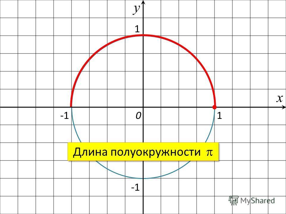 1 1 х у 0 Длина полуокружности