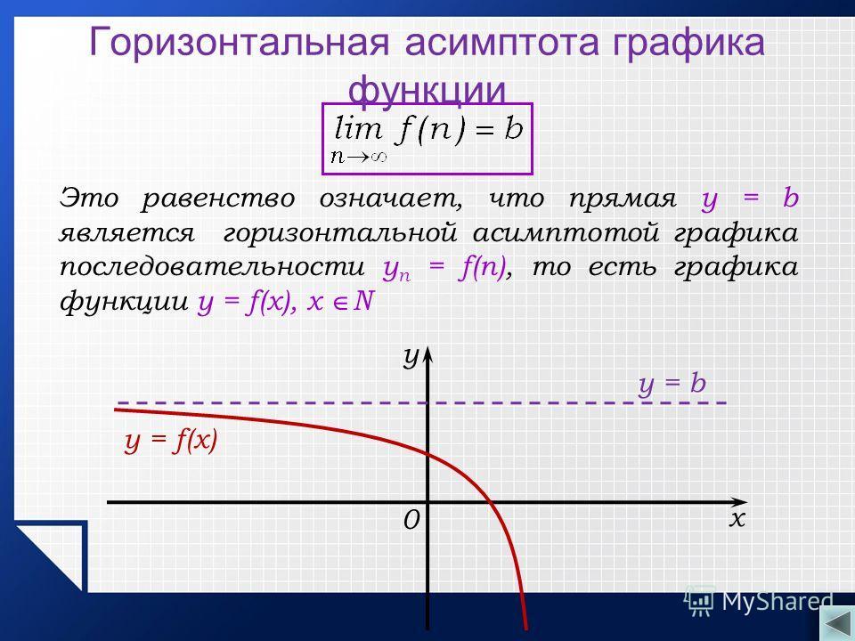 Это равенство означает, что прямая у = b является горизонтальной асимптотой графика последовательности y n = f(n), то есть графика функции y = f(х), х N Горизонтальная асимптота графика функции х у y = f(x) 0 у = b