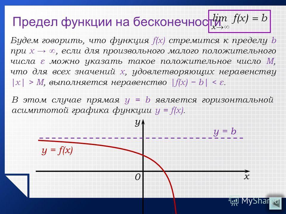 Предел функции на бесконечности В этом случае прямая у = b является горизонтальной асимптотой графика функции y = f(x). х у y = f(x) 0 у = b Будем говорить, что функция f(x) стремится к пределу b при x, если для произвольного малого положительного чи