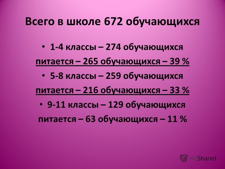 Всего в школе 672 обучающихся 1-4 классы – 274 обучающихся питается – 265 обучающихся – 39 % 5-8 классы – 259 обучающихся питается – 216 обучающихся – 33 % 9-11 классы – 129 обучающихся питается – 63 обучающихся – 11 %