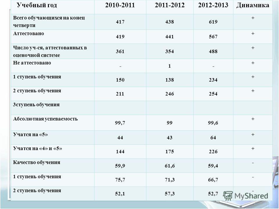 Учебный год2010-20112011-20122012-2013Динамика Всего обучающихся на конец четверти 417438619 + Аттестовано 419441567 + Число уч-ся, аттестованных в оценочной системе 361354488 + Не аттестовано -1- + 1 ступень обучения 150138234 + 2 ступень обучения 2
