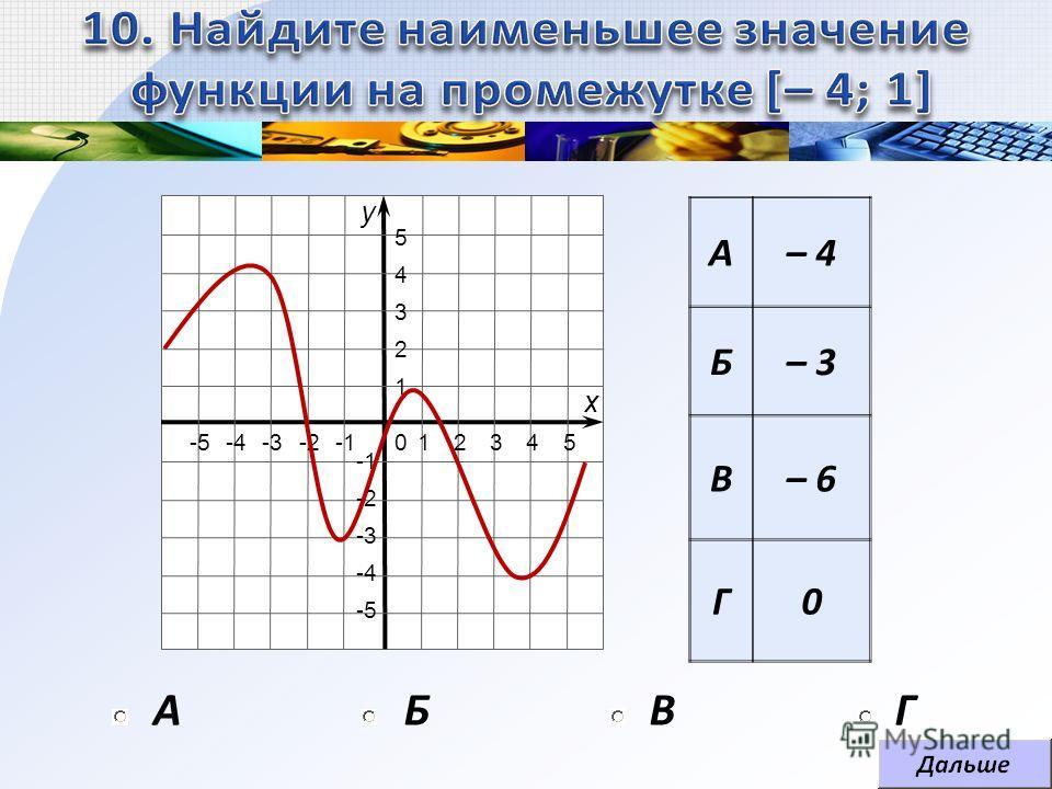 АБВГ А– 4 Б– 3 В– 6 Г0 1 1 2 2 -2 3 3 -3 4 4 -4 5 5 -5 0 х у