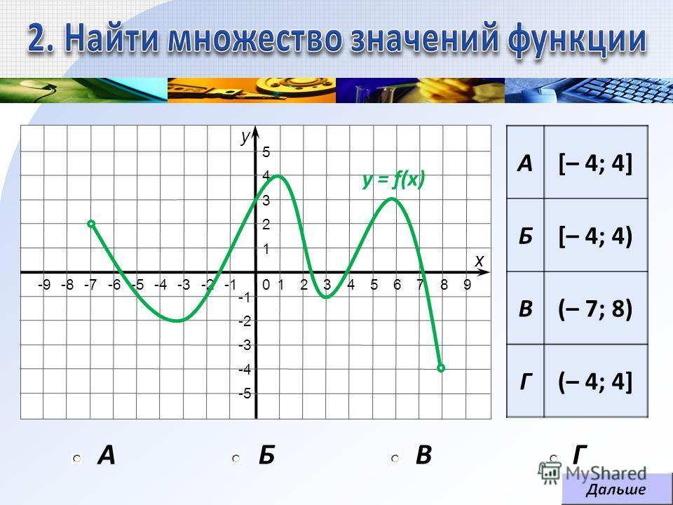 1 1 2 2 -2 3 3 -3 4 4 -4 5 5 -5 -6-7-8-90689 х у 7 А[– 4; 4] Б[– 4; 4) В(– 7; 8) Г(– 4; 4] АБВГ y = f(x)
