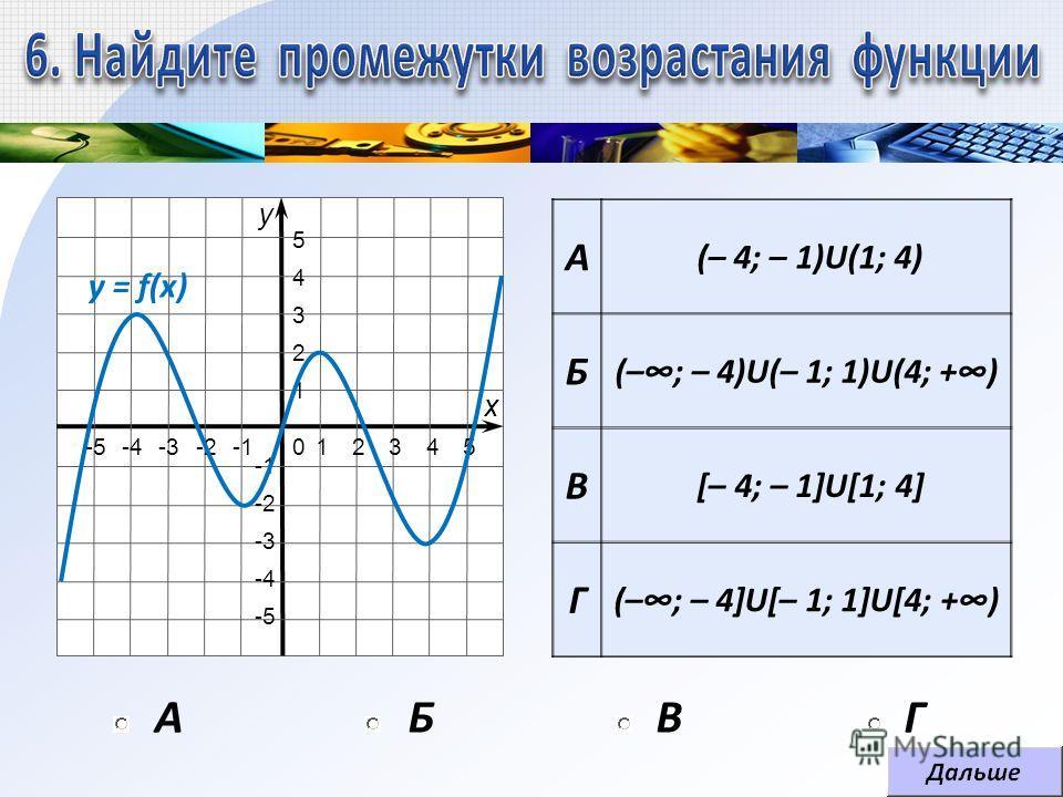 АБВГ А (– 4; – 1)U(1; 4) Б (–; – 4)U(– 1; 1)U(4; +) В [– 4; – 1]U[1; 4] Г (–; – 4]U[– 1; 1]U[4; +) 1 1 2 2 -2 3 3 -3 4 4 -4 5 5 -5 0 х у y = f(x)