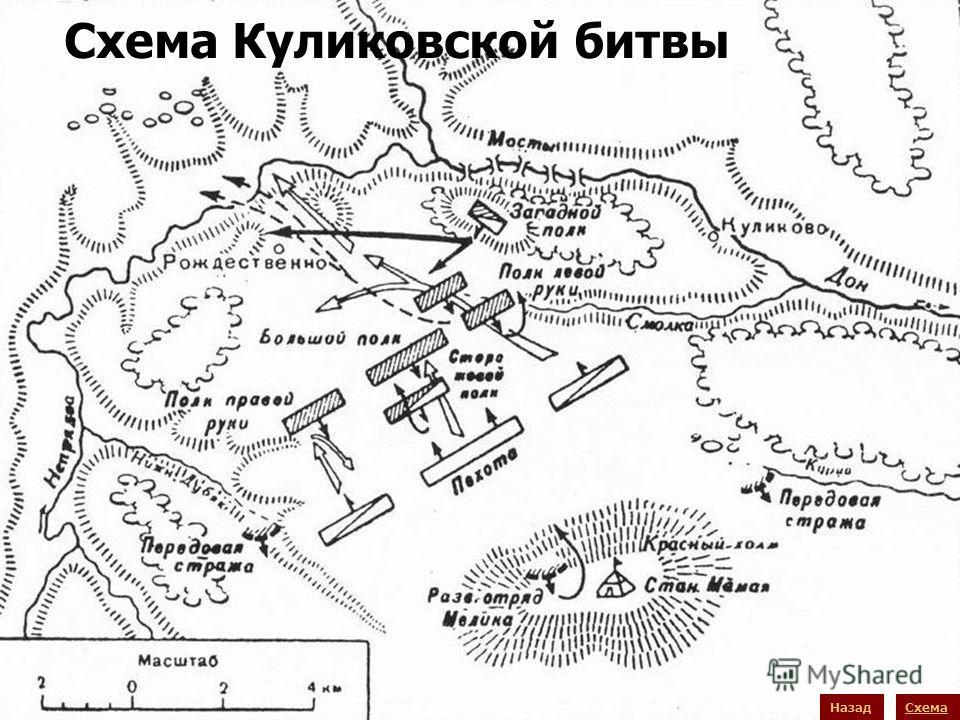 Схема Куликовской битвы Назад