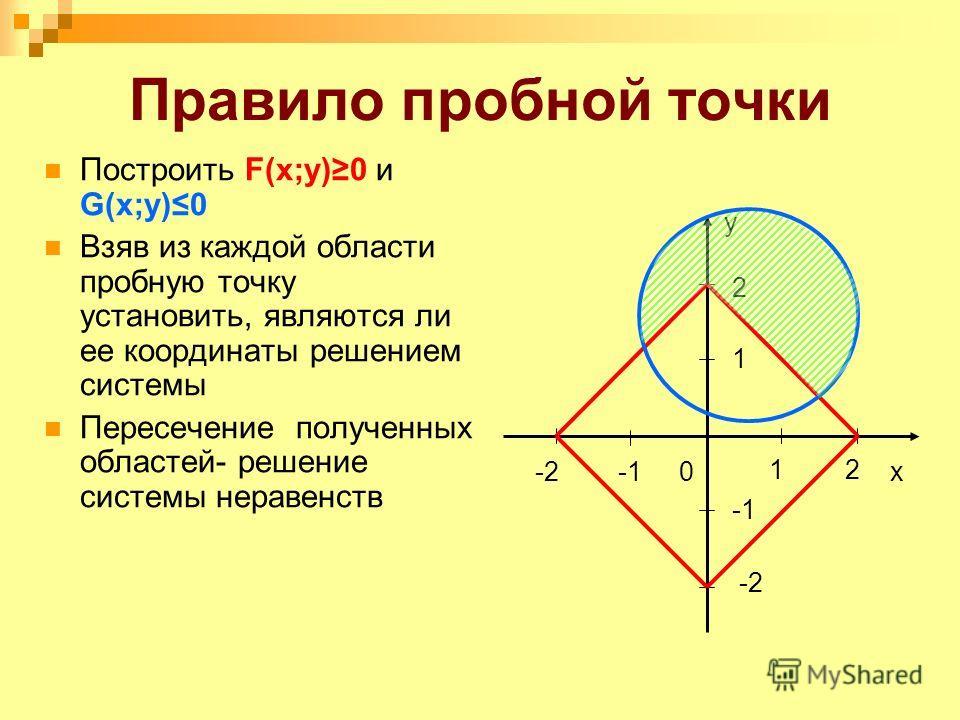 Правило пробной точки 0x 1 -2 y 2 21 Построить F(x;y)0 и G(x;y)0 Взяв из каждой области пробную точку установить, являются ли ее координаты решением системы Пересечение полученных областей- решение системы неравенств