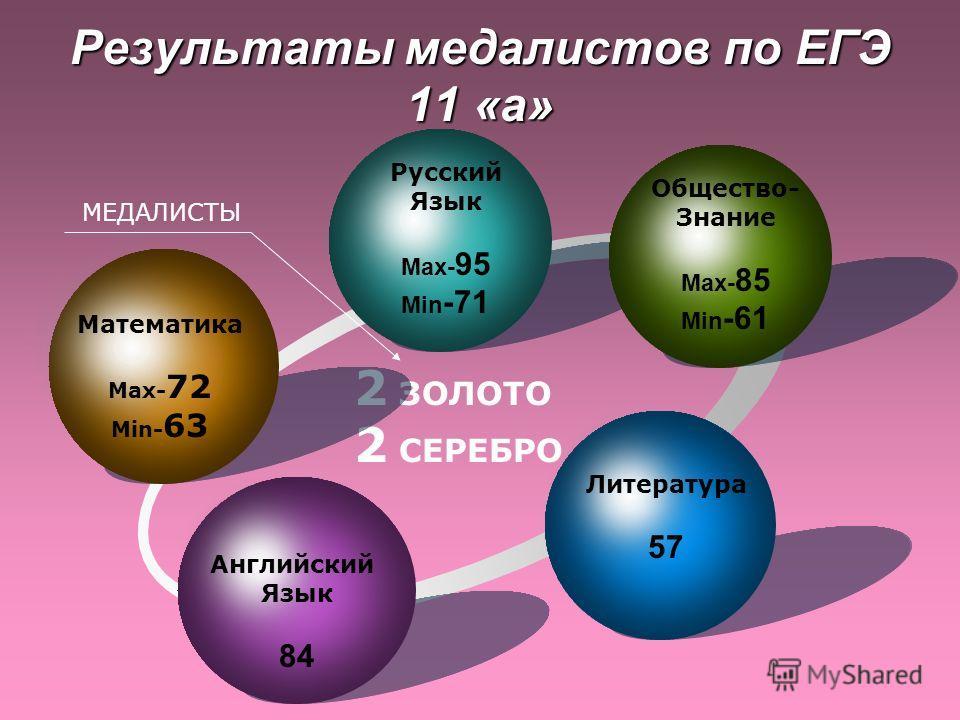 Результаты медалистов по ЕГЭ 11 «а» 2 ЗОЛОТО 2 СЕРЕБРО МЕДАЛИСТЫ Математика Max- 72 Min- 63 Русский Язык Max- 95 Min -71 Общество- Знание Max- 85 Min -61 Литература 57 Английский Язык 84