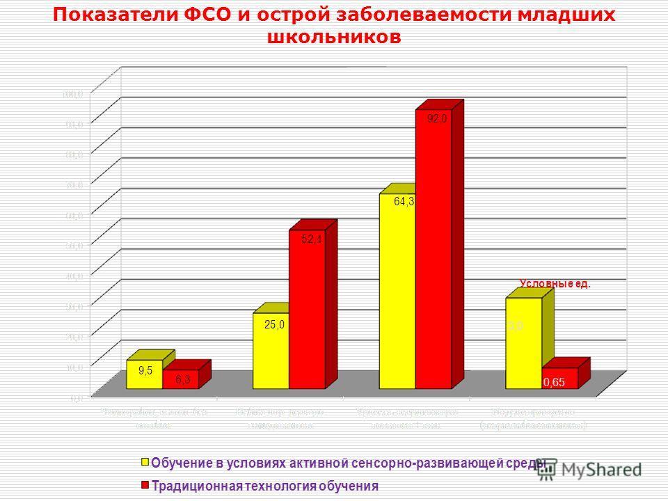 Показатели ФСО и острой заболеваемости младших школьников 3,0 0,65