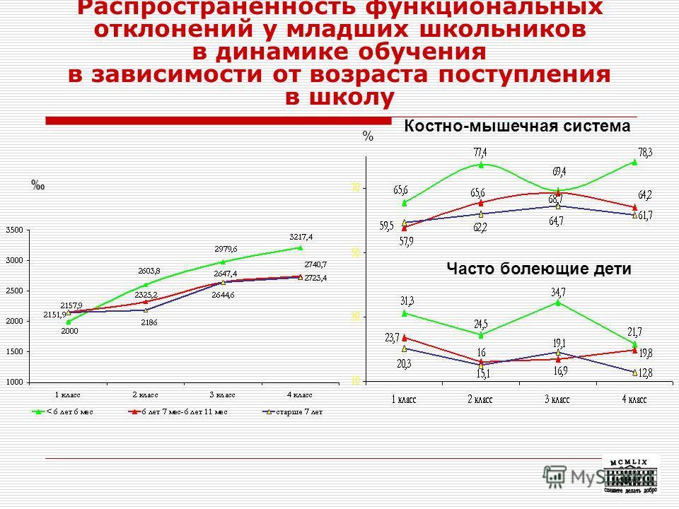 28 Распространенность функциональных отклонений у младших школьников в динамике обучения в зависимости от возраста поступления в школу % Костно-мышечная система Часто болеющие дети
