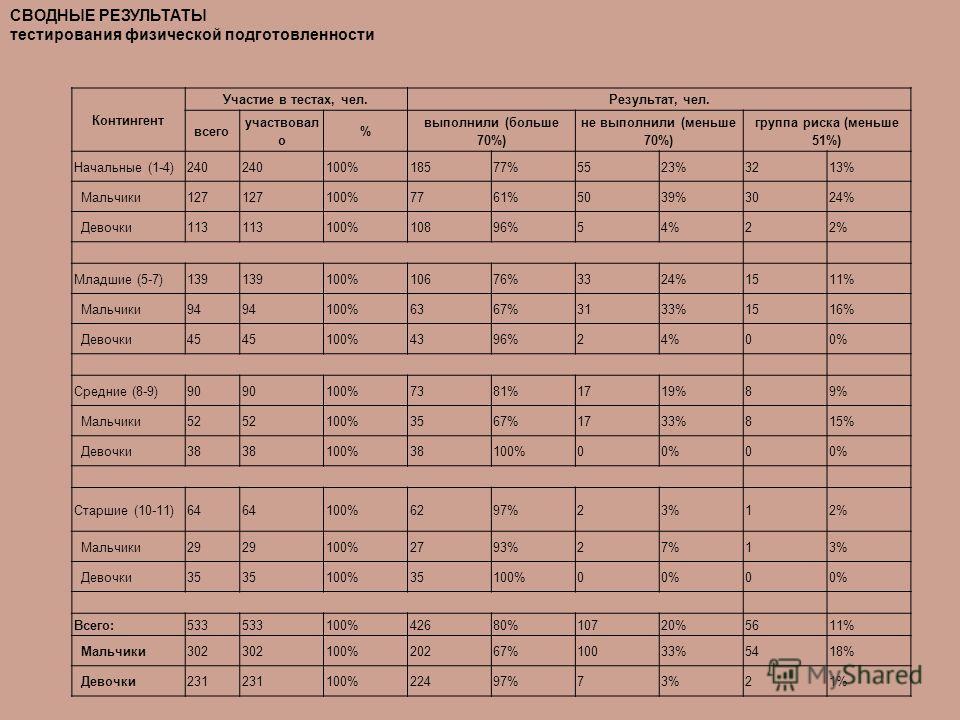 Контингент Участие в тестах, чел.Результат, чел. всего участвовал о % выполнили (больше 70%) не выполнили (меньше 70%) группа риска (меньше 51%) Начальные (1-4) 240 100% 185 77% 55 23% 32 13% Мальчики 127 100% 77 61% 50 39% 30 24% Девочки 113 100% 10