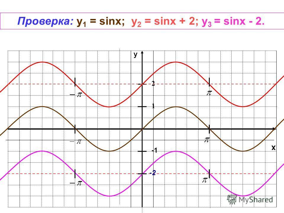 x y 1 -2 Проверка: y 1 = sinx; у 2 = sinx + 2; у 3 = sinx - 2. 2