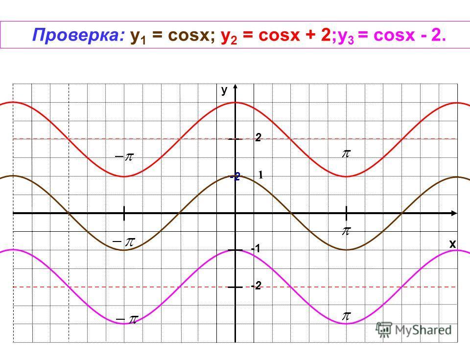 x y 1 -2 Проверка: y 1 = cosx; у 2 = cosx + 2;у 3 = cosx - 2. 2 -2