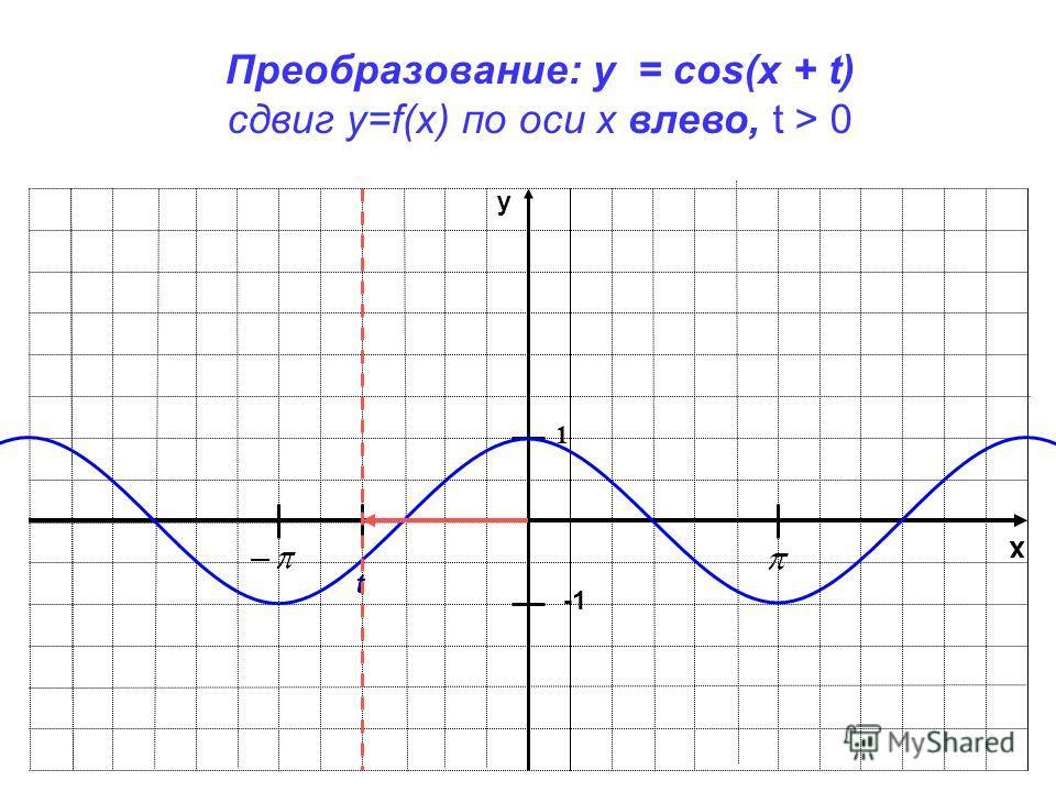x y 1 Преобразование: y = cos(x + t) сдвиг у=f(x) по оси х влево, t > 0 t