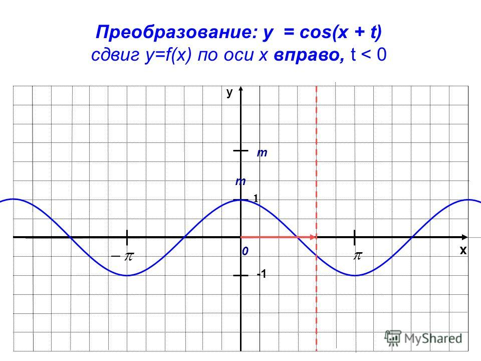 x y 1 Преобразование: y = cos(x + t) сдвиг у=f(x) по оси х вправо, t < 0 m m 0