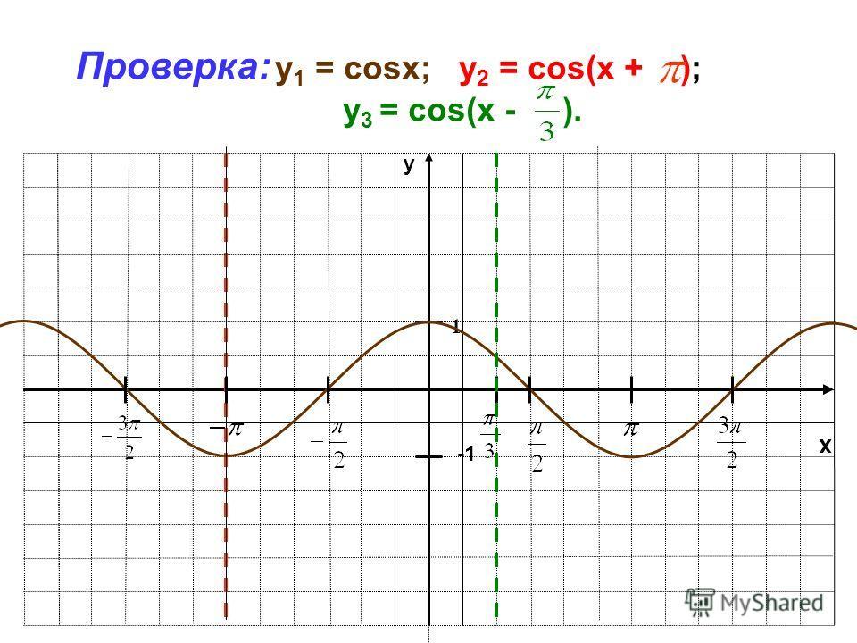 x y 1 Проверка: y 1 = cosx; у 2 = cos(x + ); у 3 = cos(x - ).