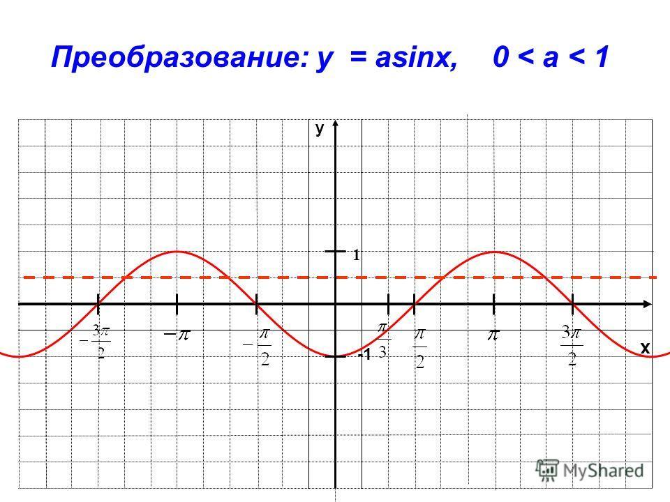 x y 1 Преобразование: y = asinx, 0 < a < 1