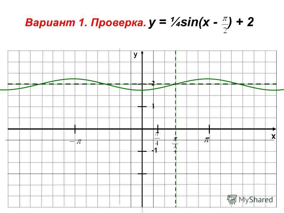 x y 1 Вариант 1. Проверка. у = ¼sin(x - ) + 2 2
