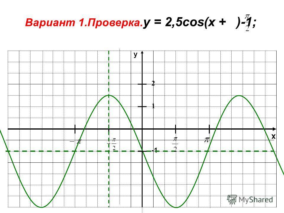 x y 1 Вариант 1.Проверка. у = 2,5cos(x + )-1; 2