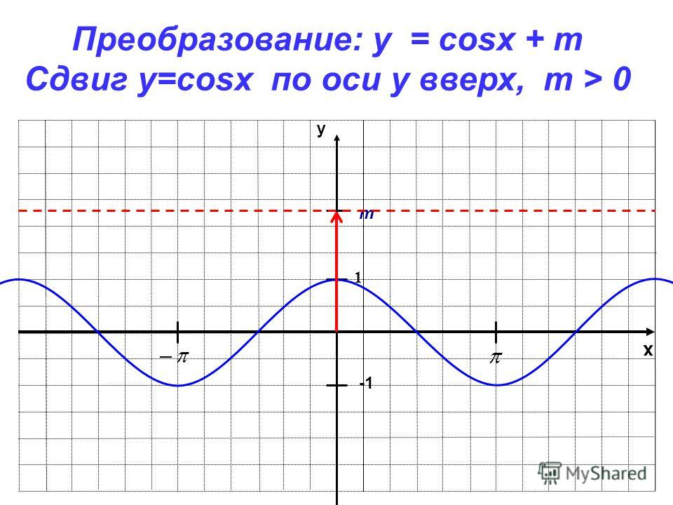 x y 1 Преобразование: y = cosx + m Сдвиг у=cosx по оси y вверх, m > 0 m