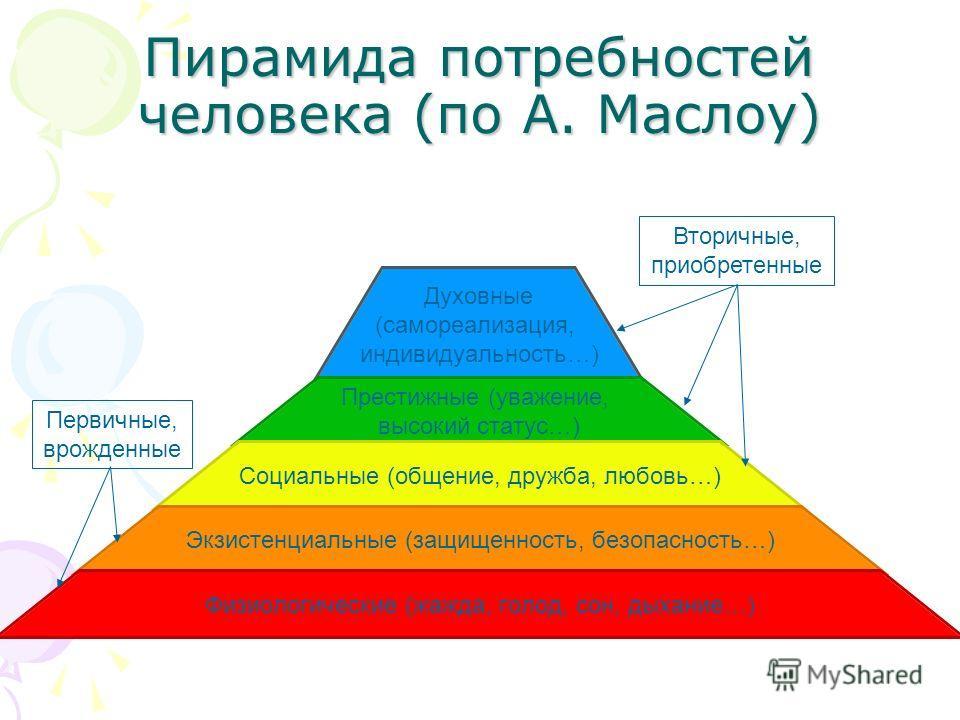 Пирамида потребностей человека (по А. Маслоу) Духовные (самореализация, индивидуальность…) Престижные (уважение, высокий статус…) Социальные (общение, дружба, любовь…) Экзистенциальные (защищенность, безопасность…) Физиологические (жажда, голод, сон,