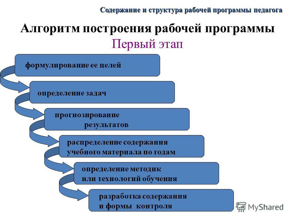 Алгоритм построения рабочей программы Первый этап определение задач прогнозирование результатов распределение содержания учебного материала по годам определение методик или технологий обучения. разработка содержания и формы контроля формулирование ее