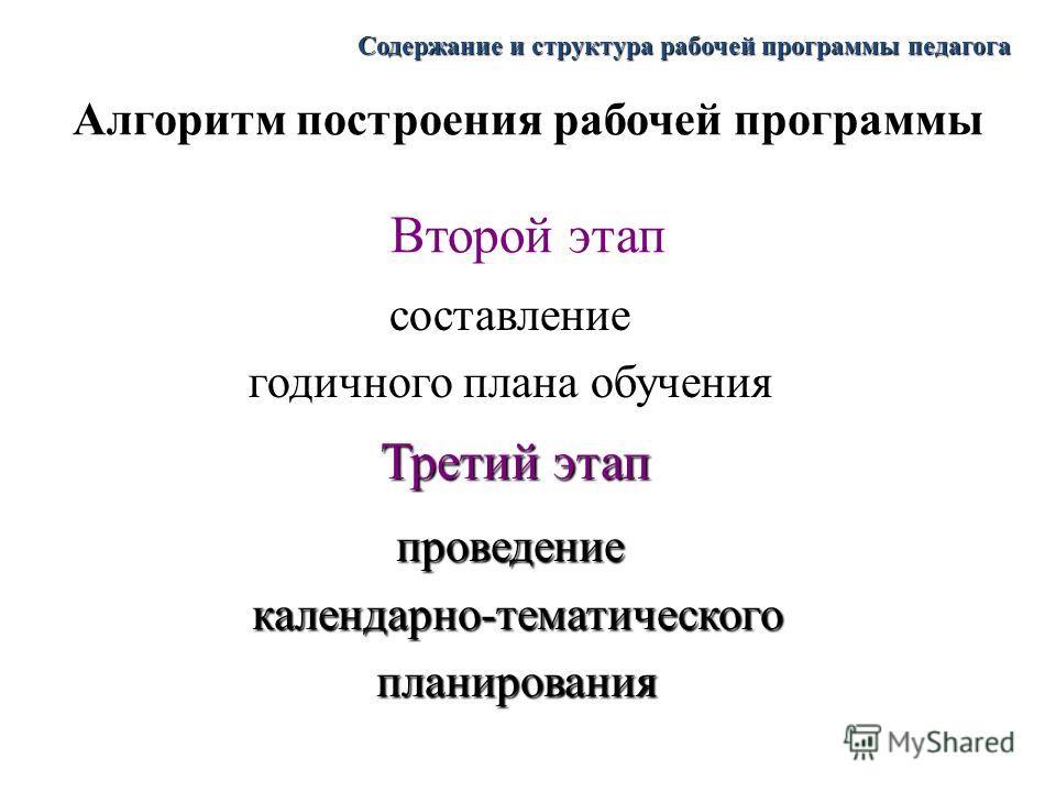 Рекомендации По Составлению Рабочих Программ 2015