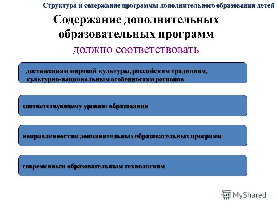 Содержание дополнительных образовательных программ должно соответствовать соответствующему уровню образования направленностям дополнительных образовательных программ современным образовательным технологиям достижениям мировой культуры, российским тра