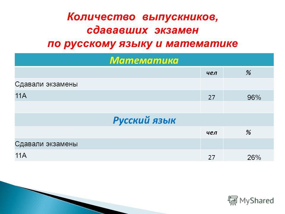 Математика чел% Сдавали экзамены 11А 27 96% Русский язык чел% Сдавали экзамены 11А 27 26% Количество выпускников, сдававших экзамен по русскому языку и математике
